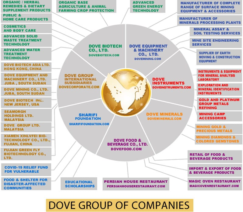 DOVE Group of Companies composition